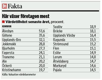 tillväxt, källa: http://dagensindustri.se/PageFiles/3344/20141103.pdf